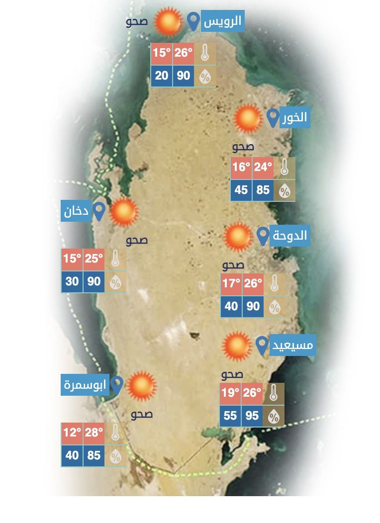 khokh 24101978 News  Weather News in QATAR  #174 - 1  image